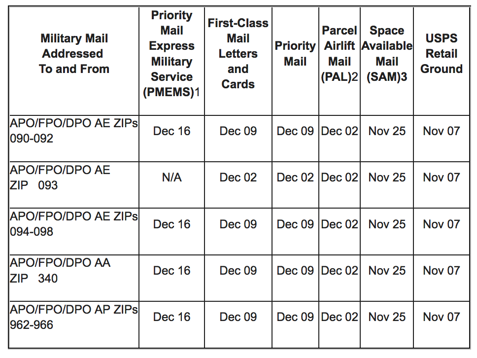 USPS Holiday Mailing Dates for Military